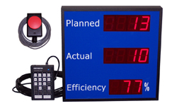 """(DC-25C-2-EFF-KEY-PACE-WR) 2.3 Inch LED Digital Production Pace Efficiency Counter/Timer with 60mm Palm Switch for """"Actual"""" Count Pace and 24 Keypad Input for Setting, Starting, and Pausing the """"Planned"""" Count Pace (Measures Pieces per Second or Pieces per Minute or Seconds per Piece)"""
