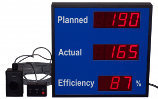 Efficiency counter for planned expected production. 2.3 Inch digits remote push-button controls and efficiency up to 200 percent